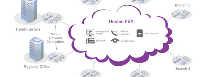 hosted voip diagram hosted pbx solutions n2cconnect voip phone wiring diagram